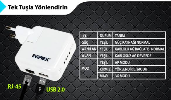 Everest EWN-G3R Usb Şarj Wireless-N 3G/AP Router - 8